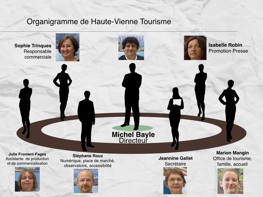 organigramme Haute-Vienne.001