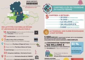 Chiffres clés du tourisme en Haute-Vienne