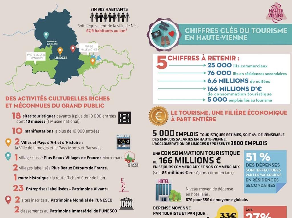 Chiffres cl s du tourisme en haute vienne espace pro for Site touristique france