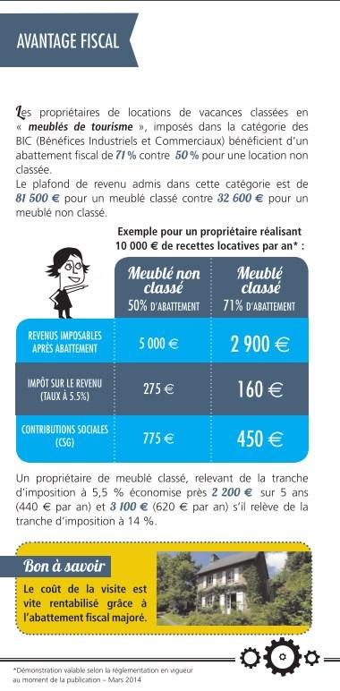 Meubles  Fin Du Rgime Fiscal Spcifique Pour Les Gtes Ruraux