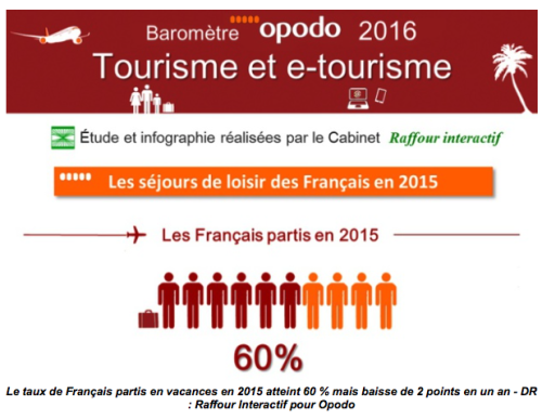 Baromètre Opodo 2016, réalisé par Raffour Interactif,
