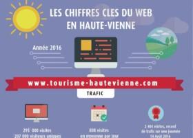Les chiffres clés du site Internet du tourisme en Haute-Vienne