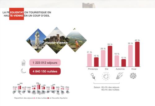 étude de clientèle touristique Haute-Vienne